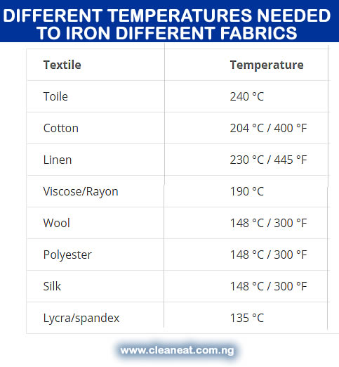 temperature and fabric guide for ironing
