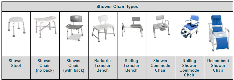 Types of shower chair